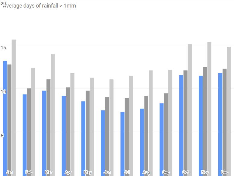 Climate - rainfall